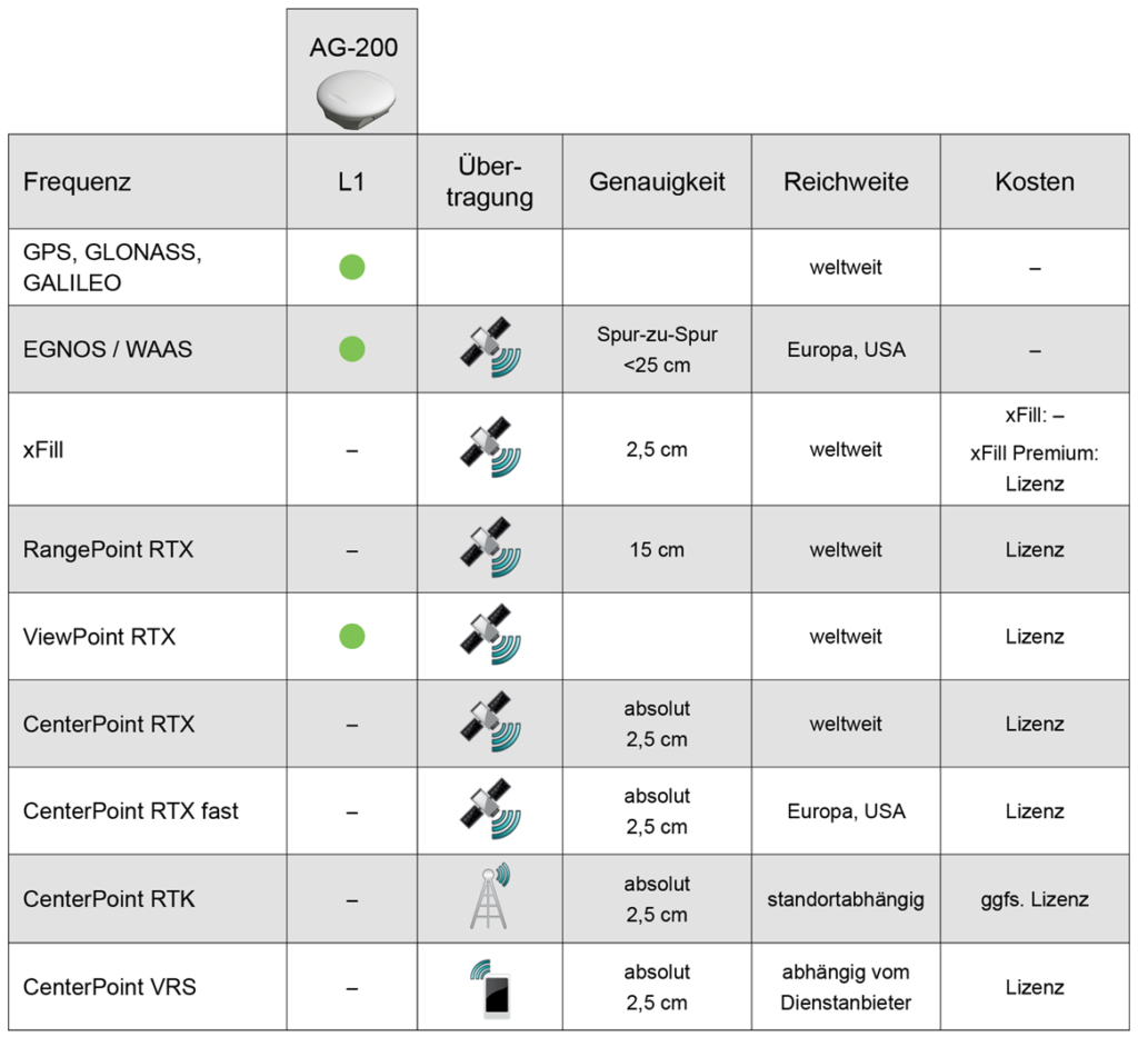 GNSS Functional Overview AM