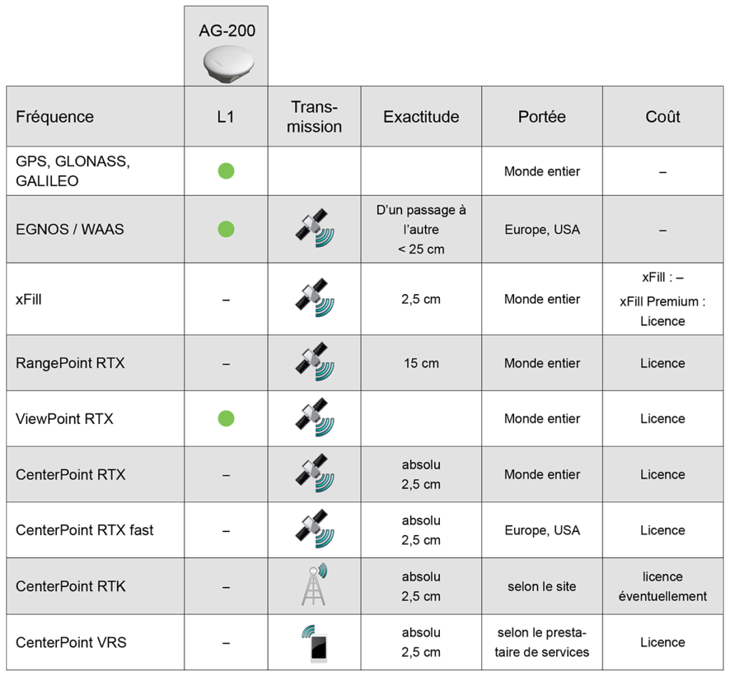 GNSS+RTK Fonctions AM