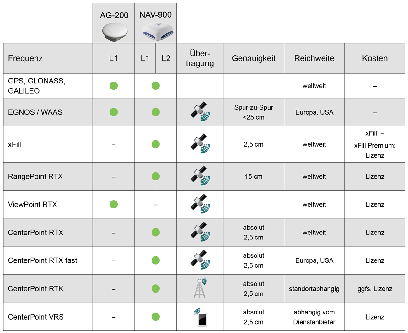 GNSS Funktionsübersicht OEM