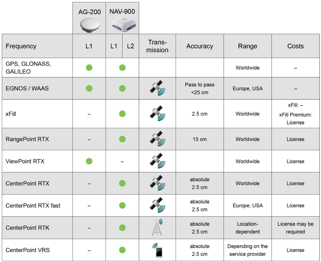 GNSS+RTK Functions OEM
