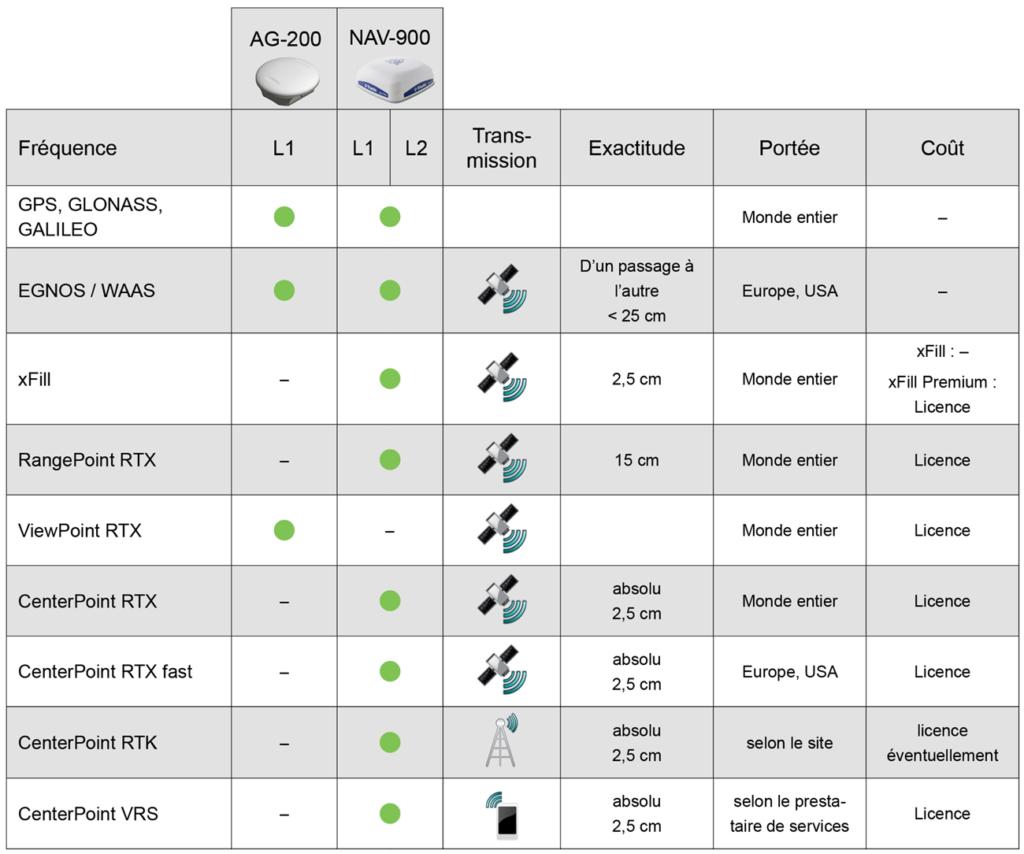 GNSS+RTK Fonctions OEM